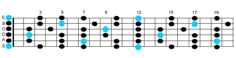 guitar scales E minor pentatonic