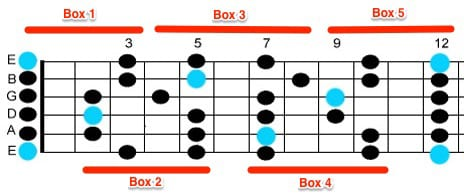 learn_guitar_scales_E_minor_pentatonic 3