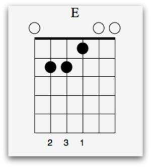 chords in the key of e