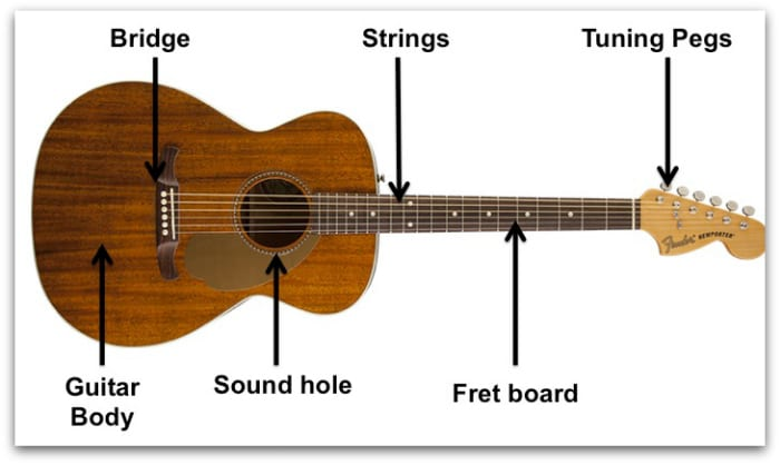 types of guitar