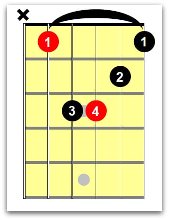 barre chord B flat minor