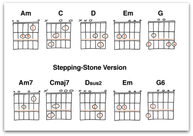 C sharp guitar chords