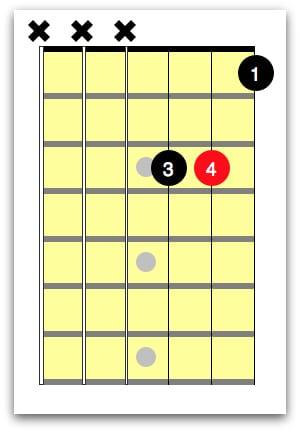 Bb Guitar Chord