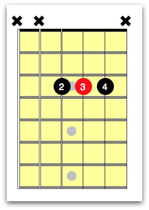 A# guitar chord A shape