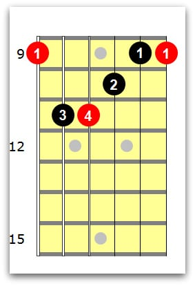 C sharp major guitar chord