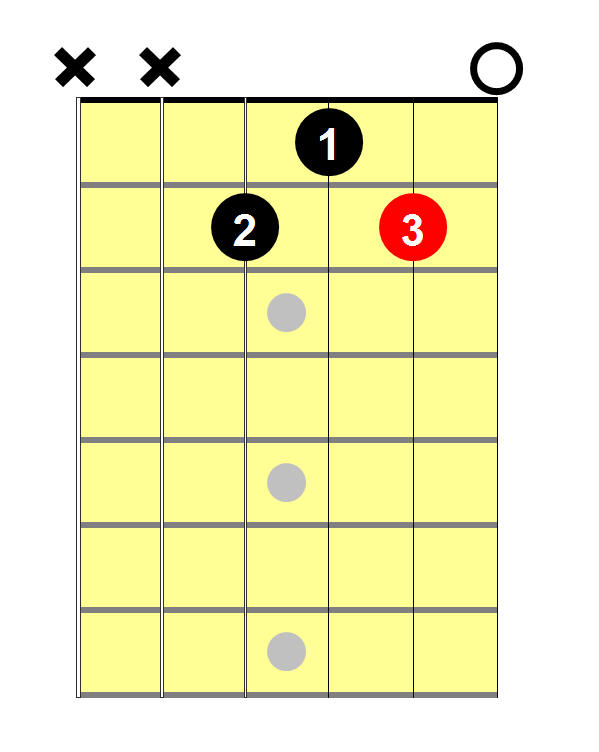 C SHarp Guitar Chord