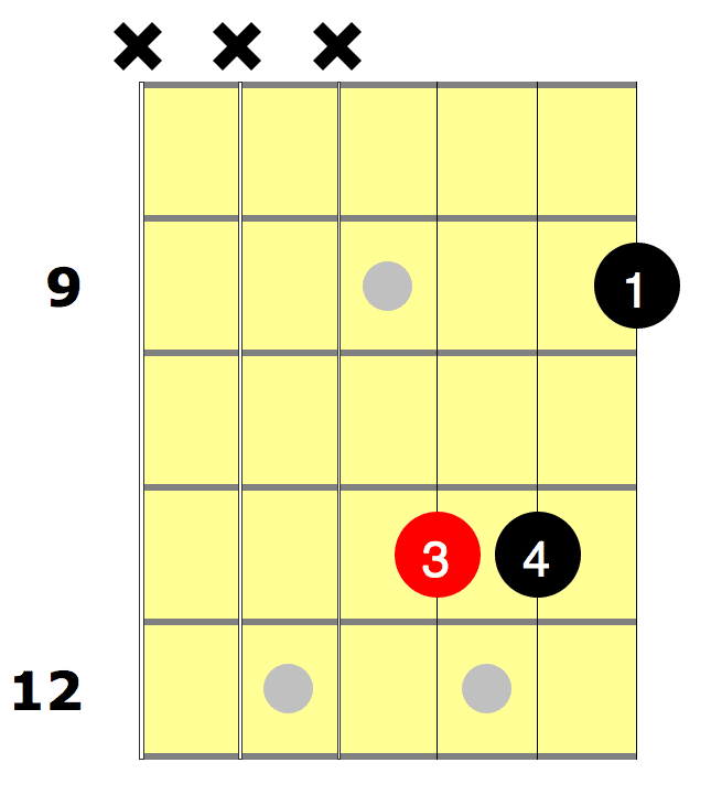F Sharp Guitar Chord