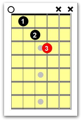 left handed guitar chords