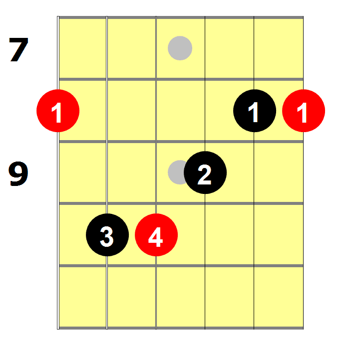 E Shape Guitar Chord