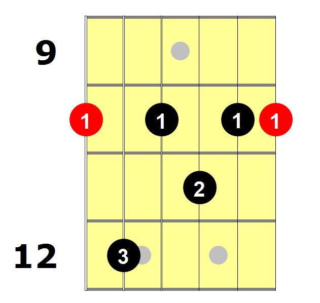 D7 Guitar Chord