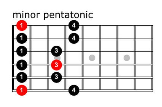 guitar-scale-examples