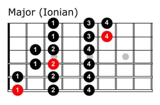 guitar-scales-charts